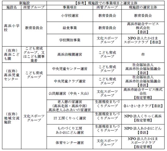 (図2)複合施設内に移転・集約される機能を持つ公共施設の現在の運営主体はそれぞれ異なる(資料:高浜市)