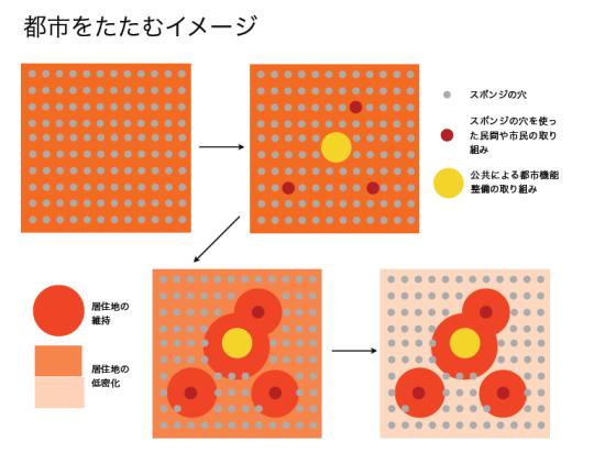 (図1)「都市をたたむ」イメージ。公共が都市機能を整備する一方で、民間や市民がスポンジの穴(空き家・空き地)を活用することが求められる。それらを中心に居住地の維持が図られ、コンパクト化が次第に進んでいくというシナリオ(画像提供:首都大学東京・饗庭研究室)