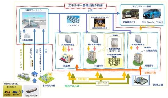 (図2)「選手村地区エネルギー整備計画」で想定する全体像。地区に隣接する中央清掃工場の排熱を活用することも検討している(画像提供:東京都)