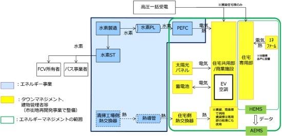(図3)エネルギーマネジメントの対象範囲。エネルギー事業は純水素型燃料電池からの電力や熱の供給がその範囲内に想定される(画像提供:東京都)