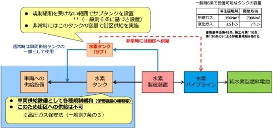 (図4)水素ステーションは貯蔵量を確保しながら市街地への供給を実現するため、メーンとサブの2つのタンクを設置する方向が考えられる(画像提供:東京都)