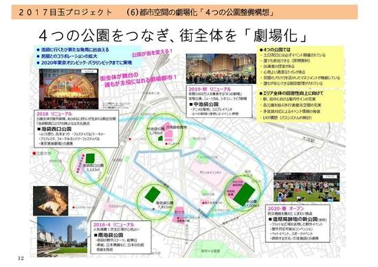 (図2)豊島区が2017年度予算で打ち出した「4つの公園整備構想」。まちの回遊性を高めることで、池袋という巨大なターミナルに集う来街者をまち側に呼び込む狙いだ(資料:東京都豊島区)