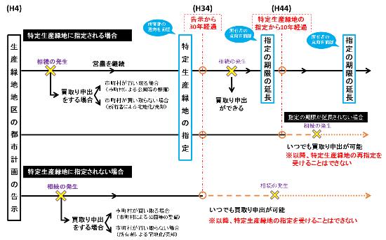 (図2)特定生産緑地制度の概要。施行は2018年4月。生産緑地地区の指定から30年経過するまでに指定を終える(資料提供:国土交通省)