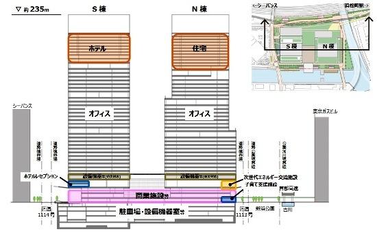 (図3)ツインタワーの断面図。低層部は商業施設で構成し、その上に、オフィスを配置する。上層階は、S棟はホテル、N棟は住宅の予定(資料:野村不動産)