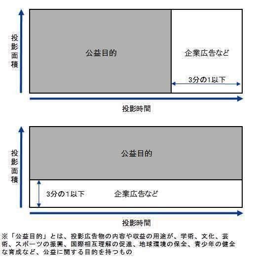 (図2)プロジェクションマッピングの公益性は、企業広告などが投影時間と投影面積の積で全体の3分の1以下であれば認められる(資料:国土交通省)