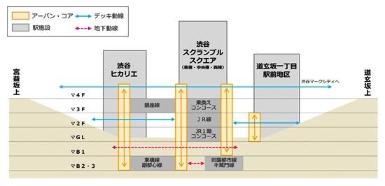 (図1)渋谷駅周辺の再開発ビルの断面。「アーバン・コア」やデッキを通じて、JR、東急電鉄、東京メトロの各路線を、上下に、水平に結び付ける。渋谷のすり鉢状の地形を生かし、再開発ビルを周辺のまちともつなげている(資料:東京急行電鉄)