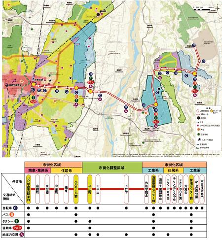 (図2)LRTの整備区間。JR宇都宮駅東口を中心とする市街地と、隣接する芳賀町・高根沢町内にまたがる工業団地との間を、各停留場に停車する普通列車では44分で結ぶ。この一帯に立地する工業団地は1970年代から開発されてきたもの。80年代にはいわゆるテクノポリス法(高度技術工業集積地域開発促進法)に基づく開発計画の承認を受けている(資料:宇都宮市)