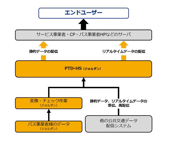 (図2)公共交通データHUBシステムのイメージ図。公共交通事業者からHUBを経由してサービス事業者らに提供する流れと、ほかの公共交通データ配信システムからHUB経由で再配信する流れの2系統がある(画像提供:ジョルダン)