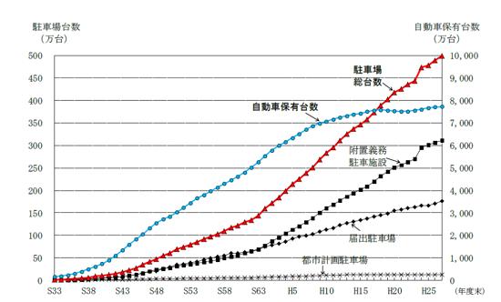 (図1)駐車場総台数と自動車保有台数の推移。自動車保有台数は2000年前後を境に伸びが鈍っているが、駐車場総台数は付置義務駐車施設を中心に、それとは無縁に伸び続けている(資料提供:国土交通省)
