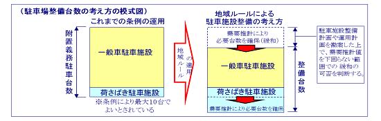 (図2)大丸有地区で運用する地域ルールにおける駐車場整備台数の考え方。地域ルールの適用によって、荷さばき駐車施設は追加される一方で、一般車駐車施設は削減されることになる(資料提供:大手町・丸の内・有楽町地区駐車環境対策協議会)