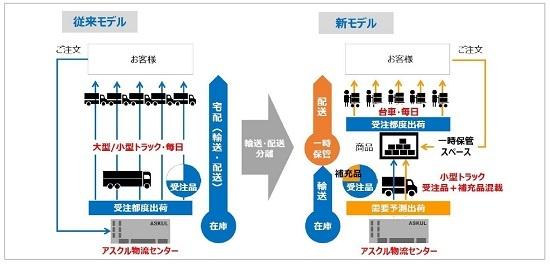 (図3)アスクルの新旧小口配送モデルの概要。新モデルには、東京・六本木の東京ミッドタウンで2018年7月から実証実験に取り組む。一時保管スペースを挟み、輸送と配送を二分する(画像提供:アスクル)