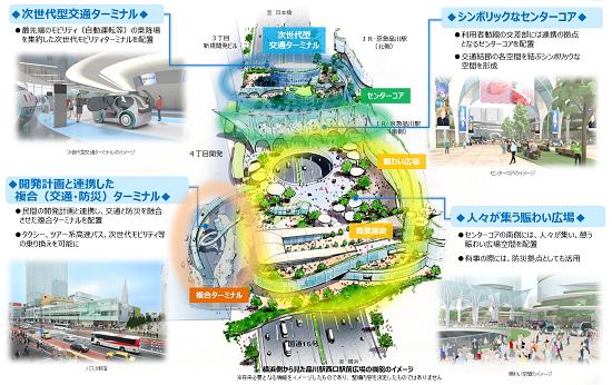 (図3)横浜側から見た品川駅西口2階駅前広場のイメージ。人工地盤上に交通ターミナルや商業施設などを整備するという、これまでにない造りを見せる(資料提供:国土交通省東京国道事務所)
