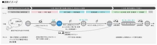(図5)モビリティの活用イメージ。次世代型交通ターミナル、デポ、プールという、性格の異なる3つの拠点間で、人工知能(AI)を活用した配車システムや自動運転技術でモビリティを最適配置するため、利用者は乗り換え地点で待つことなく、円滑な移動が可能になる(資料提供:国土交通省東京国道事務所)