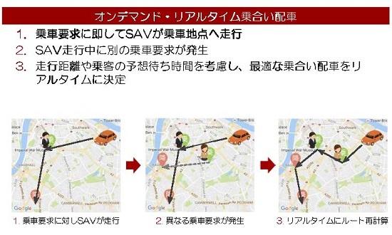 (図2)「SAVS(Smart Access Vehicle Service)」の基本的な仕組み。乗車要求を受けると、SAV(車両)を乗車地点まで向かわせる。その途上で異なる乗車要求を受けた場合には、それに対応するのに最も適した車両をその乗車地点に向かわせる。リアルタイムに最適ルートを再計算し、それをドライバーに指示する(出所:未来シェア)