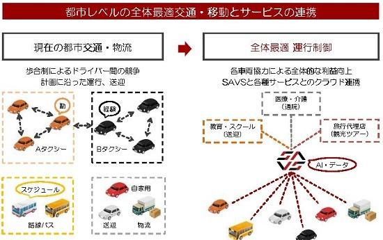 (図3)SAVSでは、勘・経験やスケジュールに従った運行をシステムによる運行に切り替え、都市交通・物流の全体最適を目指す。そしてそのプラットフォーム上で、送迎、通院、観光ツアーといったサービスと組み合わせていく(出所:未来シェア)