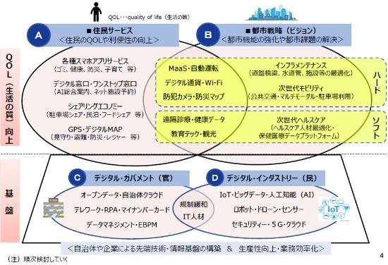 (図1)大阪において重要と思われるスマートシティのイメージ。「住民サービス」「都市戦略」両面でQOL(生活の質)向上を目指す(出所:副首都推進本部会議資料)