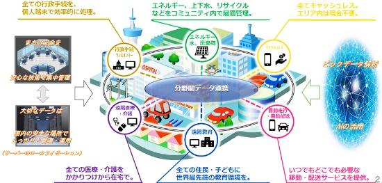 (図2)スーパーシティ構想のイメージ。生活全般にまたがるサービスを、分野間でデータ連携しつつ提供する。人工知能(AI)の活用によるビッグデータ解析も想定する(出所:内閣府資料)