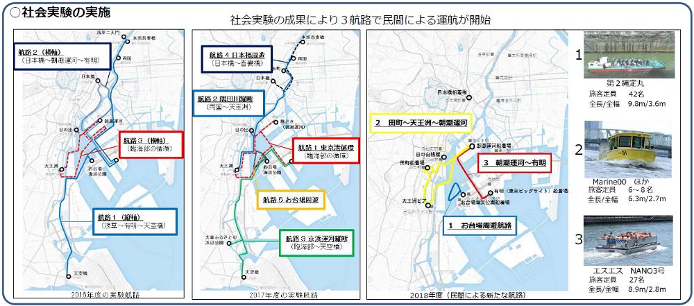 (図2)東京都が2016年度以降、実施してきた社会実験。2018年度には16年度と17年度の成果を踏まえ、3つの航路で舟運事業者による定期運航が実現している(出所:東京都資料)