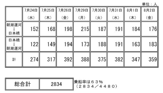 (図3)社会実験期間中の乗船人数。通勤利用を想定したとはいえ乗船目的は限定していないため、また夏休み中ということもあり、家族連れなど通勤利用以外の乗船客も見られた(出所:東京都資料)