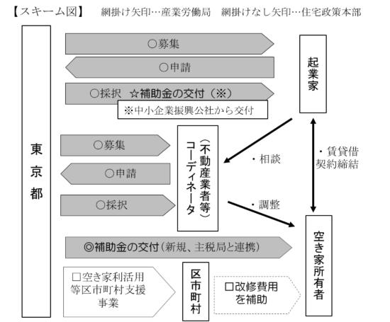 (図)東京都が実施する「起業家による空き家活用モデル事業」の全体像。起業家、空き家所有者、それらをマッチングするコーディネーターの3者への支援を行う。空き家所有者に対しては、住宅政策を担当する部門で所管する補助金の仕組みも用意されている(出所:東京都資料)