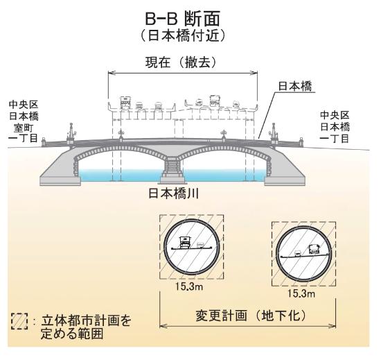 (図3)首都高速道路の地下化を定めた都市計画変更案(横断図)。地下トンネル部分には立体都市計画を定める(出所:東京都・首都高速道路「首都高速都心環状線の地下化(神田橋JCT~江戸橋JCT)」)