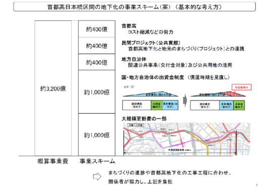 (図4)事業スキームの基本的な考え方。まず首都高速道路が大規模更新費の一部と国・地方自治体の出資金償還時期の見直しによる利息軽減分として約1000億円ずつを捻出し、残る1200億円を首都高速道路と民間プロジェクトと地方自治体で三等分する(出所:首都高日本橋地下化検討会資料)