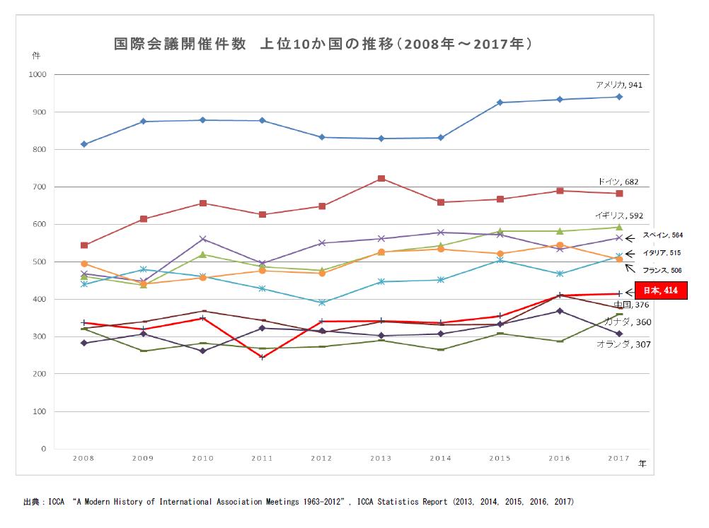 (図2)国際会議開催件数上位10カ国の開催件数推移。2008年から2017年までの10年間、日本での開催件数はわずかながら増えている(出所:日本政府観光局)