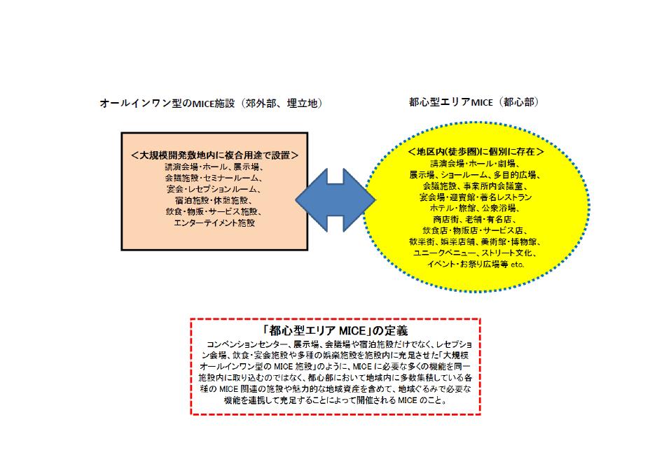 (図3)森記念財団が提唱する「都心型エリアMICE」の考え方。地区内に個別に存在する地域資産を生かし、オールインワン型のMICE施設に対抗する(資料提供:森記念財団)
