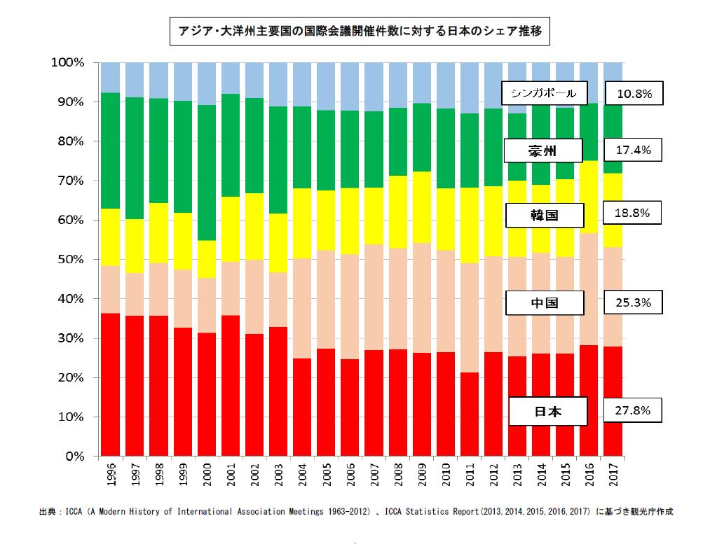 (図4)アジア・大洋州主要国の国際会議開催件数シェアの推移。2004年以降、中国がシェアを広げる一方で日本はシェアを落としてきた(出所:日本政府観光局)