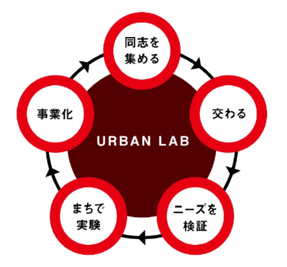 (図2)大丸有地区で想定するイノベーションを生み出すためのエコシステム。地区内に置かれているさまざまな交流拠点を生かし、まち全体を実証実験の舞台とする(資料提供:三菱地所)