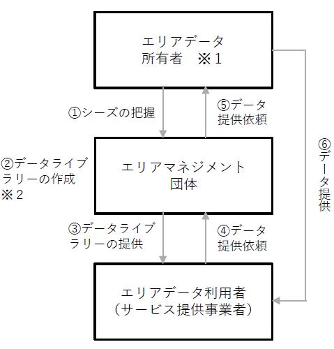 (図3)大丸有地区のスマートシティモデル事業で想定するデータ利活用方針。※1 デベロッパー、鉄道会社、エネルギー会社、通信会社、カード会社、自治体など。※2 「データライブラリー」とは、データの概要情報(内容、変数ラベル、保存形式、収集方法など)を整理した目録のイメージ(大手町・丸の内・有楽町(大丸有)地区スマートシティモデル事業企画提案書概要版を基に作成)