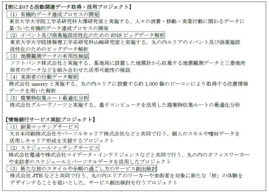 (図4)三菱地所と富士通が2019年9月に「丸の内データコンソーシアム」を立ち上げたのに伴い始動させたデータ活用に関する8つのプロジェクト(三菱地所と富士通が2019年9月12日付けで公表したプレスリリースから抜粋)