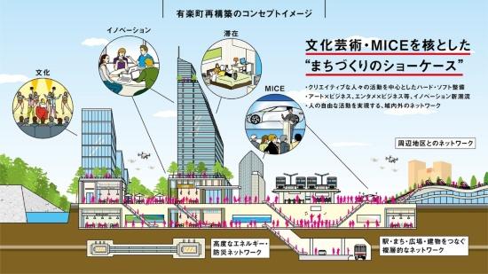 (図6)有楽町再構築のコンセプトイメージ。隣接する銀座エリアや日比谷エリアとの間をつなぐ歩行者ネットワークも整備される見通しだ(画像提供:三菱地所)