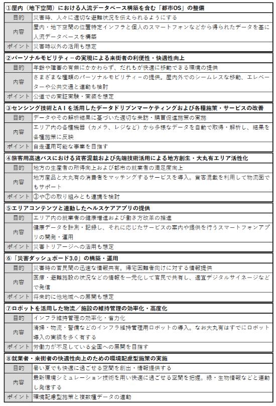 (表)大丸有地区のスマートシティモデル事業での取り組み内容(大手町・丸の内・有楽町(大丸有)地区スマートシティモデル事業企画提案書概要版を基に作成)