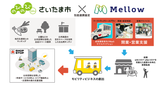 (図1)さいたま市との包括連携協定に基づく連携イメージ。具体的な取り組みとして、(1)市内飲食事業者に向けたフードトラック事業への開業・業態多角化・転換支援、(2)新たなモビリティビジネスの事業者育成、(3)フードトラックネットワークによる被災者支援、(4)市内農家と食材のマッチングによる地域農産物の販路拡大・利用促進、(5)公共施設の空きスペースを仕込み用キッチンとして活用、(6)公園などの公共空間を出店スペースとして活用――といった施策の実施を検討するという(資料提供:Mellow)