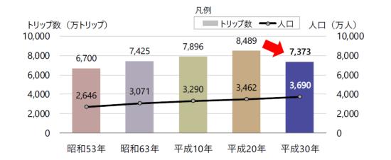 (図2)東京都市圏で10年に1度実施されるパーソントリップ調査の結果。総トリップ数が落ち込んだのは、昭和43年(1968年)の調査開始以来初めてという(出所:国土交通省関東地方整備局企画部)