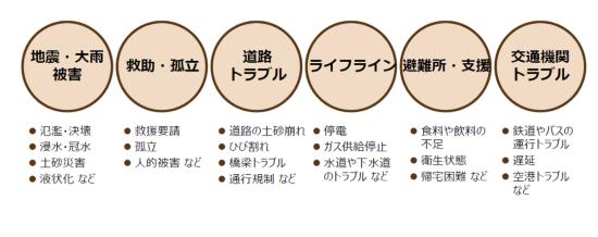 (図1)「高度自然言語処理プラットフォーム」でリアルタイムに検知可能な情報。被災情報や救援要請などSNSへの投稿が、これら6つのカテゴリーに分類される(資料提供:NEC)