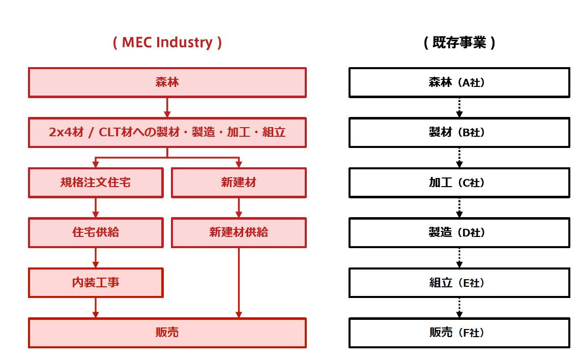 (図5)MEC Industryと既存の建築用木材事業のビジネスモデルを比較したもの。「販売」に至るまでのプロセスを1社で担うことで、プロセス間で生じていた中間コストを省き、商品開発と製造段階の連動によって効率的な製造システムを構築する(資料提供:三菱地所)