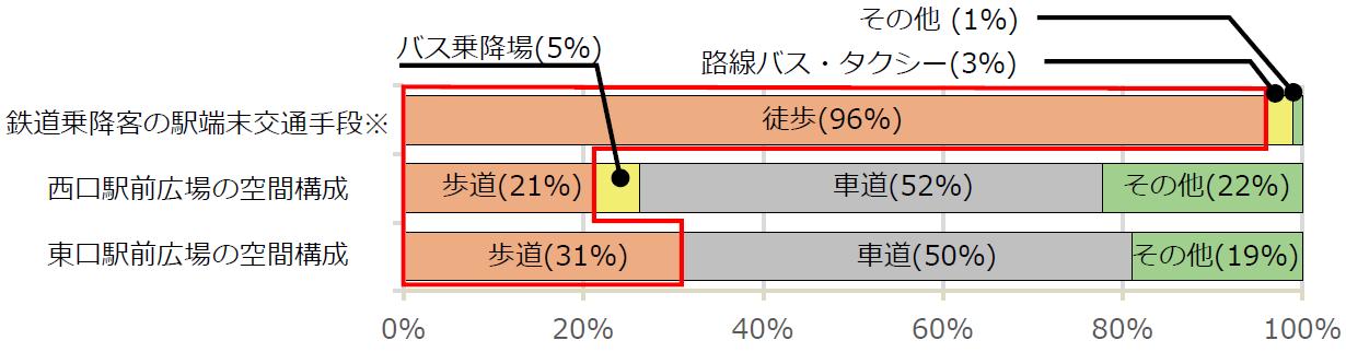 (図4)新宿駅の駅端末交通手段分担率と駅前広場の空間構成比を比較したもの。鉄道乗降客が駅と目的地(出発地)の移動に利用する駅端末交通手段は徒歩が大多数を占めるものの、西口も東口も広場に占める歩道の割合は、2~3割にすぎないことが分かる。データは、「平成20年東京都市圏パーソントリップ調査」(東京都市圏交通計画協議会)に基づく(出典:東京都・新宿区「新宿の拠点再整備方針」2018年3月)
