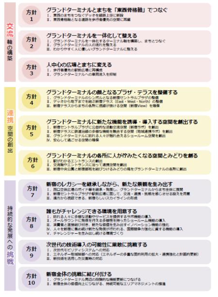 (図5)新宿グランドターミナルの再整備方針。「交流」「連携」「挑戦」という再整備の方向性を示す言葉ごとに、具体的な方針を「方針1」から「方針10」まで掲げる。行政や民間が基盤整備や施設整備を進めていくときに計画に取り込むべき内容を定めている(出典:東京都・新宿区「新宿の拠点再整備方針」2018年3月)