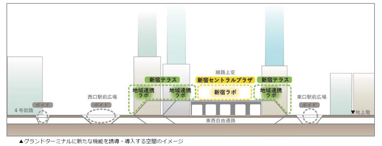(図9)JR線路上空には「新宿セントラルプラザ」と名付けられた広場空間、駅東西を結ぶデッキと地下との間に整備される歩行者動線上には「新宿テラス」と名付けられた広場空間の確保を求める。それぞれ、公益的な活動交流空間である「新宿ラボ」と呼ばれる場、鉄道沿線の多様な情報やサービスなどを提供する「地域連携ラボ」と呼ばれる場を創出する方針だ(出典:東京都・新宿区「新宿の拠点再整備方針」2018年3月)