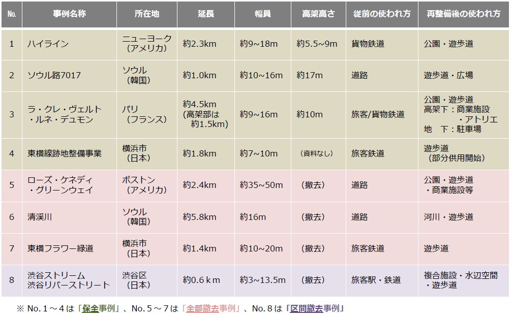 (図2)高架の道路・鉄道を歩行者空間として再整備した国内外の類似事例を、既存施設の「保全」「全部撤去」「区間撤去」という3つのパターンで整理した(出典:「東京高速道路(KK線)の既存施設のあり方検討会提言書資料編」(2020年11月))