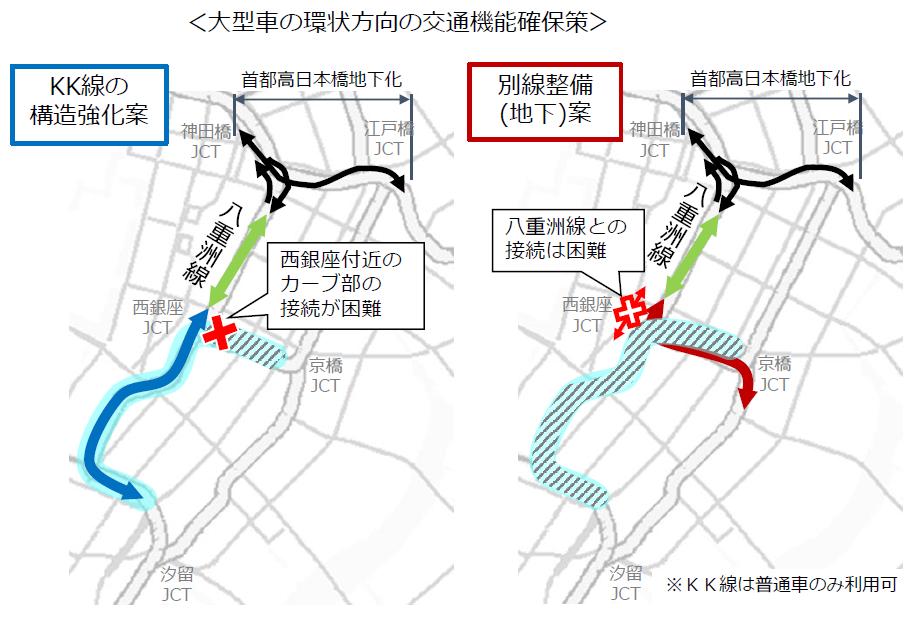 (図3)首都高江戸橋JCTの混雑回避に向けて八重洲線を活用するとなると、大型車両に対応できないKK線を構造強化するか、京橋JCTとの間を結ぶ別線を整備するか、2つに1つ。大型車両に対応した交通機能の確保策が検討された(出典:「東京高速道路(KK線)の既存施設のあり方検討会提言書資料編」(2020年11月))