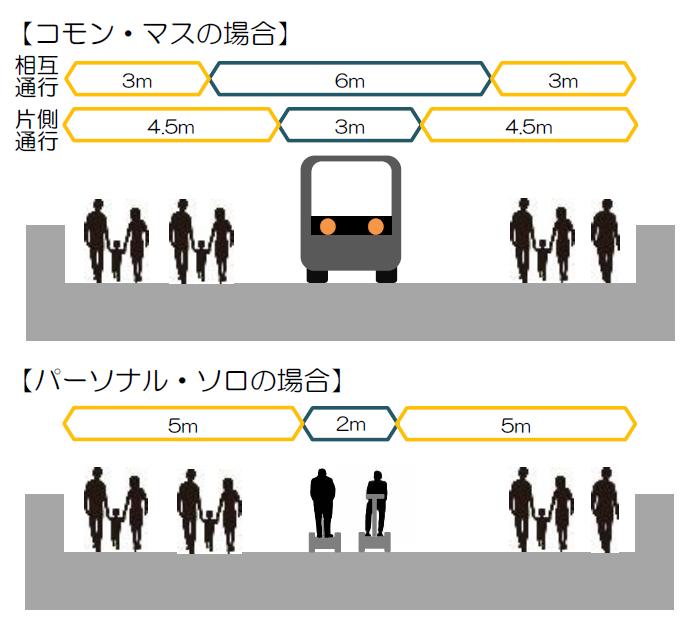 (図5)次世代型モビリティーの走行空間のイメージ図。KK線の中で最も幅員の狭い区間が約12mであることから、モビリティーの種類が「コモン・マス」の場合でも「パーソナル・ソロ」の場合でも、その走行区間を確保できることを確認している(出典:「東京高速道路(KK線)の既存施設のあり方検討会提言書資料編」(2020年11月))