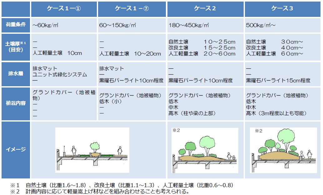 (図7)構造物の上部空間に植栽を施そうとする場合、積載可能な荷重の範囲内で緑化しなければならない。いくつかの荷重条件の下で、植栽内容やイメージなどをまとめた(出典:「東京高速道路(KK線)の既存施設のあり方検討会提言書資料編」(2020年11月))