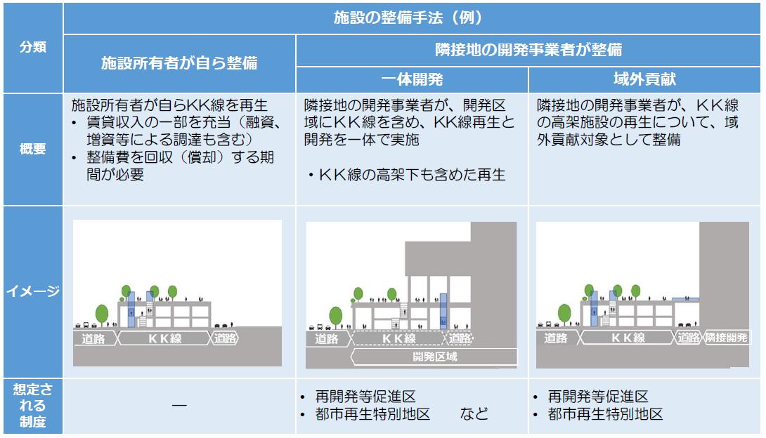 (図9)KK線既存施設の上部空間を歩行者中心の空間として再整備する手法の例。KK線そのものが公民連携の下で整備された経緯も踏まえ、再整備にあたって施設所有者や隣接地の開発事業者といった民間の活力を活用する方向が期待されている(出典:「東京高速道路(KK線)の既存施設のあり方検討会提言書資料編」(2020年11月))