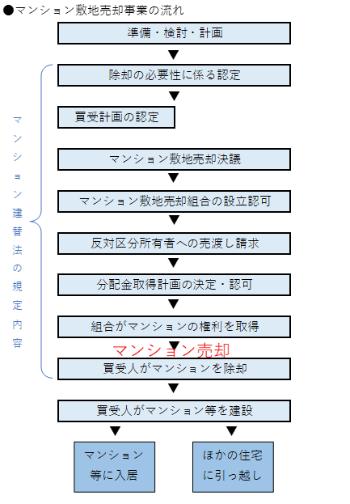 (図2)「マンションの建替え等の円滑化に関する法律(マンション建替法)」で定める敷地売却事業の流れ。買受人がマンション建物を除却するまでの手続きが規定されている(出所:国土交通省資料を基に作成)