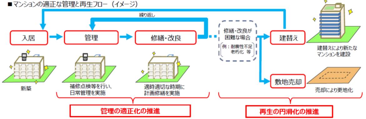 (図3)分譲マンション再生の基本は、適切な管理と適時・適切な計画修繕の繰り返し。修繕・改良が困難な場合、建替事業や敷地売却事業を検討することになる(資料提供:国土交通省)