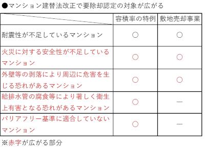 (図4)マンション建替法の改正で要除却認定の要件が緩和され、認定の対象が耐震性不足以外にも広がる。改正法の施行は2021年内の予定(出所:国土交通省資料を基に作成)