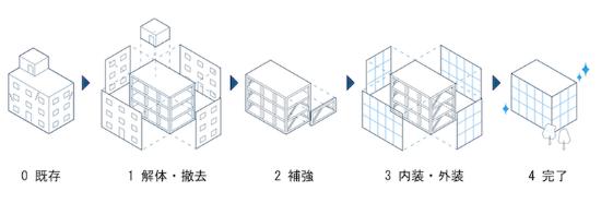(図1)リファイニング建築のプロセス。構造調査や耐震診断に基づく躯体補修や耐震補強を実施することで、既存建物の順法性や構造躯体の健全性・耐震性を確保する(出所:青木茂建築工房)